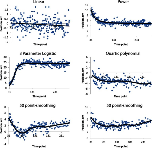 Fits used in this paper.Examples of raw, averaged data (derived from 4 to 5 embryos, blue dots) and fits (black lines). Linear, power, and three-parameter logistic curve examples were taken from the right H0 seam cell nucleus, the quartic polynomial example from AIYL, and the smoothing fits from CANR. See also Table 1. Note the different ranges in ordinate axes.DOI:http://dx.doi.org/10.7554/eLife.10070.020