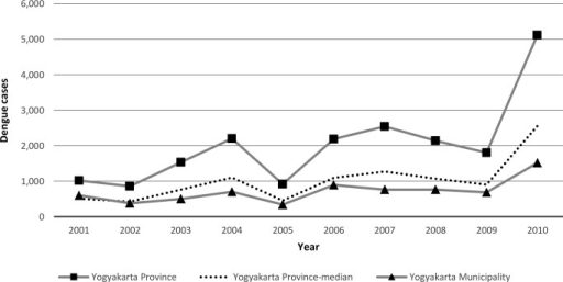 The Number of Dengue Cases in Yogyakarta Province, 2001–2010.