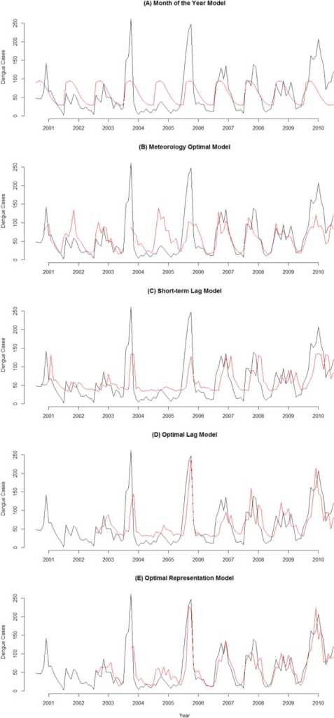 Monthly Observed and Predicted Dengue Cases from 2001–2010.Black line represents observed dengue cases and red line represents predicted cases. The vertical axis shows dengue cases and the horizontal axis denotes time in month from January 2001 to December 2010.