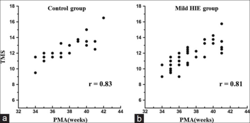 Scatter graphs showing the distribution of total maturation score according to postmenstrual age in the control group; (a) and mild hypoxic-ischemic encephalopathy group; (b) The linear correlation coefficients (r).