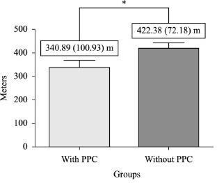- Distance obtained during the 6MWT in patients with and without PPC.*p=0.02; 6MWD=six-minute walk distance; PPC= postoperative pulmonarycomplications