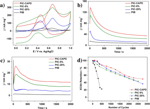 (a) Cyclic voltammetric and (b), (c) amperometric curves for the MOR catalyzed PtC-CAPD, PtC-5%, PtC-20% and PtB in a 0.5 M H2SO4 solution containing 0.5 M methanol. (d) Pt_ECSA retention of each sample during the cycling treatments. The current densities (Y-axis) are normalized by the mass of Pt (mg). A scanning speed of 50 mV s−1 is used for the (a) cyclic voltammetric measurements, while constant potentials of 0.5 V and 0.4 V are used in the (b), (c) amperometric measurements.