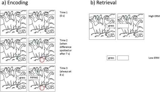 Example Of Encoding And Retrieval Items From Experiment Open I