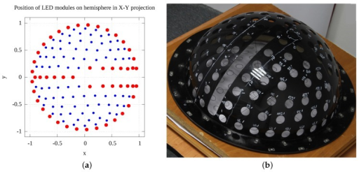 The distribution of 134 LED modules on the hemispherical skeleton. (a) the simulation model result shown projected onto an X-Y plane: bigger red points are for 50 deterministically set positions and 84 blue smaller points correspond to positions computed by randomised algorithm; (b) the manufactured skeleton from PMMA with holes for LED modules and slot for cameras. Note that 5 additional LEDs are mounted between the cameras and are not shown in this figure.