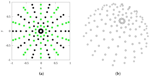 Visualization of 120 camera positions used for BTF data acquisition for 1020 s duration. (a) In XY projection from unit hemisphere The black dots represent camera positions for rotating servo motor clockwise, the green dots for rotating the geared servo motor anticlockwise; (b) 3D perspective visualization of camera positions as spheres.
