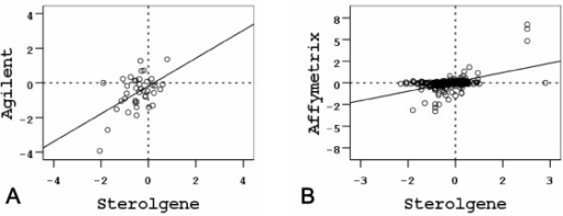 Scatterplots of log2 ratios between Sterolgene, Agilent and Affymetrix. Scatterplots of log2 ratios of genes that are present in Agilent and Sterolgene arrays (A), and Affymetrix and Sterolgene arrays (B). Values from both experiments performed for each cross-platform comparison were combined in a single plot.