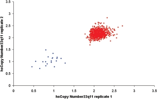 Estimated copy number at 22q11 in 753 samples. Replicate experiments of a single multiplex qicPCR panel to determine hsCN at 22q11 in twenty 22q11DS patients (blue) and 733 controls (red).