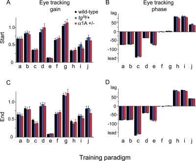 The gain (A, C) and phase (B, D) of the tracking eye movements relative to head movement made in the presence of each visual-vestibular training stimulus at the start (A, B) and end (C, D) of training.Letters correspond to the 1 Hz training paradigms described in Table 1. The tracking eye movements of the heterozygous leaner (blue) and hemizygous α1A mice (red) during training were not significantly different from wild-type mice (black).