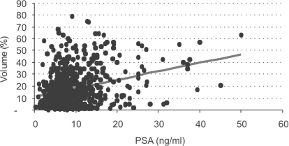 Correlation between relative tumor volume (%) and serum PSA levels (Pearson's correlation = 0.289 [IC 95% : 0.221 – 0.354], p<0.001)