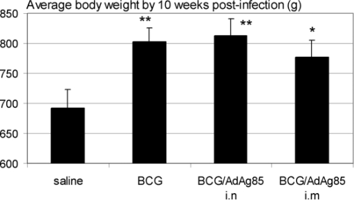 Comparison of average body weight changes at ten weeks post-M.tb challenge.Groups of guinea pigs were treated as depicted in Fig. 1B and body weight changes were monitored on a weekly basis. The data are the average body weight±SEM of each treatment group (eight animals per group) recorded at 10 weeks post-M.tb challenge prior to the occurrence of mortality in any treatment groups. **p≤0.01, *p≤0.05 compared to saline control.