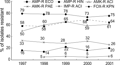Trend of resistance of E. coli and H. influenzae isolates to ampicillin, K. pneumoniae to cefoxitin, P. aeruginosa to amikacin, and Acinetobacter spp. to amikacin and imipenem. AMP, ampicillin; AMK, amikacin; FOX, cefoxitin; IMP, imipenem; ECO, E. coli; KPN, K. pneumoniae; ACI, Acinetobacter spp.; PAE, P. aeruginosa; HIN, H. influenzae.