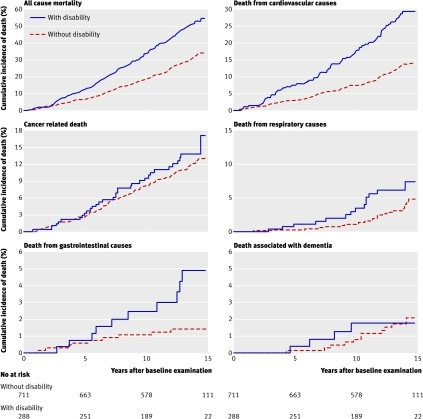 Fig 3 All cause and disease specific mortality in patients with and without walking disability at baseline examination. Kaplan-Meier curves show the cumulative incidence of all cause mortality, death from cardiovascular causes, cancer related death, death from respiratory causes, death from gastrointestinal causes, and death associated with dementia up to 15 years