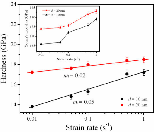 Hardness versus strain rate of Ta films with d of 10 and 20 nm. The ml is determined from the slope of the lines. The inset shows the Young's modulus versus strain rate of Ta films with different values of d.