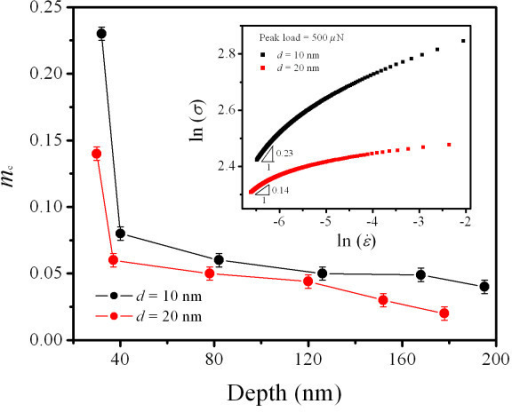 The mc versus indent depth for Ta films with d values of 10 and 20 nm. The inset presents the relation between ln(σ) and ln() at the peak load of 500 μN.