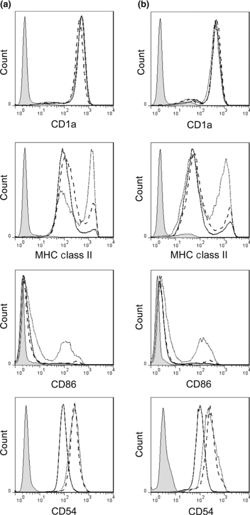 Representative histograms demonstrating mean fluorescence intensity of CD1a, CD86, CD54 and major histocompatibility complex class II by monocyte-derived Langerhans cells derived from both (a) healthy controls and (b) patients with early-onset psoriasis. Each histogram displays data for unstimulated (solid line) and cytokine-stimulated (dashed line, tumour necrosis factor-α; dotted line, interleukin-1β; both 100 ng/mL) cells, in addition to an isotype control (shaded histogram). MHC, major histocompatibility complex.