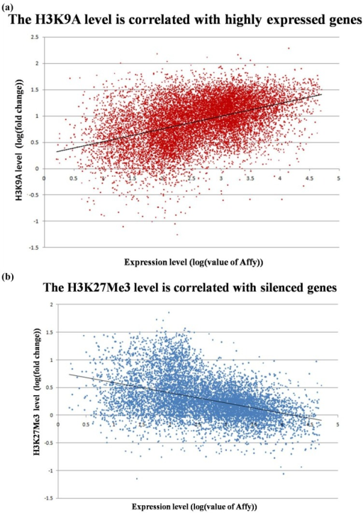 Correlation between histone modification and gene expression. Gene expression data are from a microarray analysis. (a) Positive correlation between H3K9Ac modification and gene expression (r = 0.546; p < 0.01); (b) Negative correlation between H3K27Me3 modification and gene expression (r = −0.368; p < 0.01). Statistical analysis and Pearson correlation coefficient was carried out using SPSS15.0.