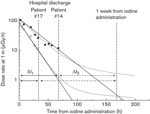 Examples of the measurement setup for patients 14 (slower kinetics) and 17 (faster kinetics) who stayed 68 and 33 h in the hospital after iodine administration. The measured dose rates at 1-m distance (in logarithmic scale) during the hospital stay are presented with solid circles (#14) and open squares (#17) with two different model fits, monoexponential (solid line) and biexponential (dotted curve). The first thermoluminescence dosimetry holder was used during the hospital stay (solid arrow, Δt1) and the second holder was used after the hospital discharge up to 1 week from the administration of radioiodine (dashed arrow, Δt2). The parameters of the biexponential model are #14: k=0.013, T1=16.7 h (monoexponential: 17.1 h), and #17: k=0.006, T1=10.4 h (monexponential: 10.5 h).