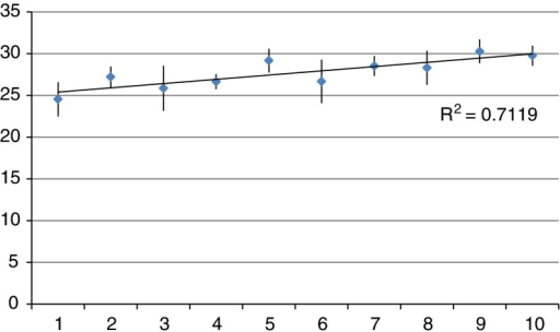 Average Standardised Weighted Integration Intensity Score per time decile of Case Discussions (with standard deviation shown).