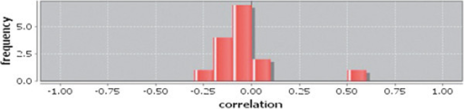 Correlation histogram for normal condition of breast.