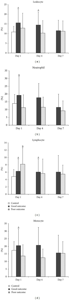 Mean percentages of early apoptosis (annexin V) in (a) total leukocytes, (b) neutrophils, (c) lymphocytes, and (d) monocytes on Days 1, 4, and 7 in patients with acute TBI and in the controls. AP < 0.05, acute TBI patients with good outcome versus health controls; BP < 0.05, acute TBI patients with poor outcome versus health controls; *P < 0.05, acute TBI patients with poor outcome versus those with good outcome, by Mann-Whitney U test.