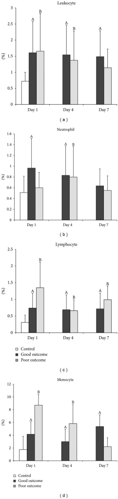 Mean percentages of mitochondrial apoptosis (APO2.7) in (a) total leukocytes, (b) neutrophils, (c) lymphocytes, and (d) monocytes on Days 1, 4, and 7 in patients with acute TBI and in the controls. AP < 0.05, acute TBI patients with good outcome versus health controls; BP < 0.05, acute TBI patients with poor outcome versus health controls; *P < 0.05, acute TBI patients with poor outcome versus those with good outcome, by Mann-Whitney U test.
