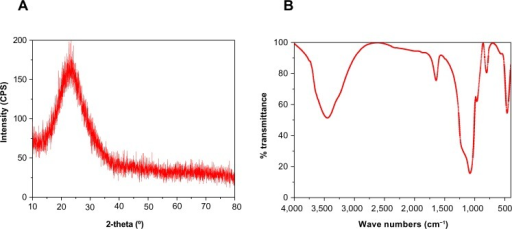 X-ray diffraction (A) and Fourier transform infrared spectroscopy (B) of mesoporous magnesium silicate.