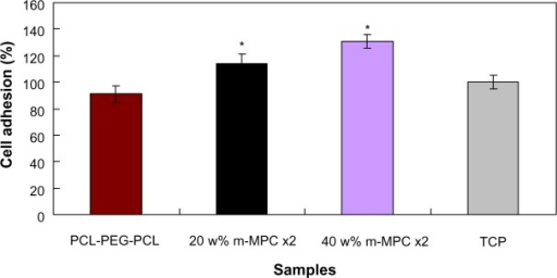 MG63 cell adhesion on m-MPC with 20 w% and 40 w% m-MS, and on PCL-PEG-PCL and TCP (controls).Note: *Significant difference (P<0.05).Abbreviations: m-MPC, m-MS and PCL-PEG-PCL composite; m-MS, mesoporous magnesium silicate; PCL-PEG-PCL, poly(ε-caprolactone)-poly(ethylene glycol)-poly (ε-caprolactone); TCP, tissue culture plate.