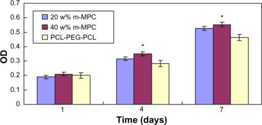 Proliferation of MG63 cells on m-MPC with 20 w% and 40 w% m-MS and on PCL-PEG-PCL (control).Note: *Significant difference (P<0.05).Abbreviations: m-MPC, m-MS and PCL-PEG-PCL composite; m-MS, mesoporous magnesium silicate; OD, optical density; PCL-PEG-PCL, poly(ε-caprolactone)-poly(ethylene glycol)-poly(ε-caprolactone).