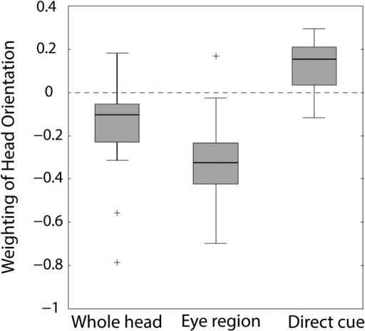 Box plot summarizing individual subjects' (n = 20) overall weighting of head orientation in the whole-head and eye-region conditions, and the inferred weighting of head orientation as a direct cue in the whole-head condition. The box covers the interquartile range and the median is indicated by the mark within the box. The whiskers represent the most extreme data value within 1.5 times the interquartile range. Outlier values are depicted as +.