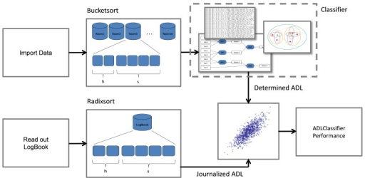 Correlation of the ADL classifier output with the ADL protocols.