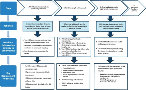 Conceptual framework for increasing access to care for sick newborns through community volunteer assessment and referral.