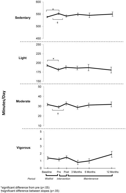 Mean (+ standard error) changes in activity by intensity (results from mixed models).