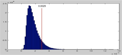 The  distribution of maximum beta parameters from 1000 permutations. The threshold for the top 5% is at 0.0029, shown as the red line.