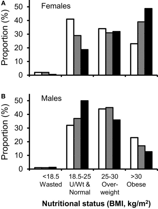 "Comparison of nutritional demographics in HIV-clinic attenders to the general population. Distribution between different nutritional status groups for HIV-positive clinic attenders (solid bars) versus the general population (open and hatched bars). (A) Men, general population (open), black African men in general population (shaded), HIV-positive Caucasian males (solid bars), and (B) women, general population (open bars), black African women in general population (shaded), HIV-positive black African women (solid bars). Comparative data (HSE), expressed as percentage of each ethnic group, are from the Health Survey of England (n = 11,022; 5,443 classified by ethnic group, including 629 black Africans) (38). Note, HSE data did not give subgroup data for white Caucasian populations and were not subdivided at 20 kg/m2, so ""underweight"" and ""normal"" weight clinic attenders have been conflated to demonstrate comparable data."