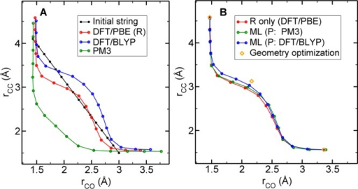 Minimum energy pathwaysfor the Claissen rearrangement. (A) Predictionsfrom each method by itself: PBE (R, red), BLYP (blue), and PM3 (green)alone. (B) R-only path compared against the two ML strings. Points from geometryoptimization are in orange.