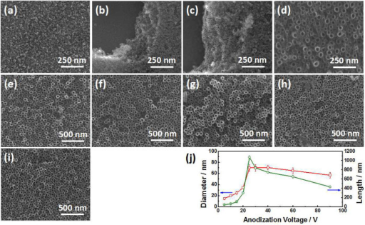Surface FE-SEM images of the Ni-Ti-O NTAs formed in ethylene glycol containing 0.2 wt% NH4F and 1.0 vol% H2O at 30°C at different anodization voltages.(a) 5 V, (b) 10 V, (c) 15 V, (d) 20 V, (e) 25 V, (f) 30 V, (g) 40 V, (h) 60 V, and (i) 90 V. The anodization durations at different voltages are 12, 6, 6, 4, 1, 0.5, 0.5, 0.25, and 0.25 h, respectively, to reach their balanced (maximum) nanotube length. Variation in the diameter and length of the NTs as a function of anodization voltage (j).