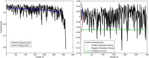Left: Example of Cohesiveness curve and polynomial fitting. Right: Strategy to remove outliers from intra-subject clustering using gaussian curve and statical test. All positive peaks and negative above green line are considered as significant for multi-subject clustering.