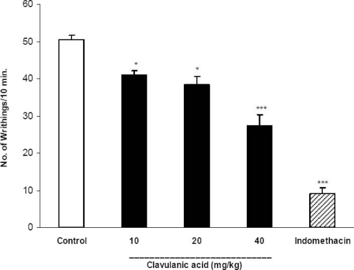 Effect of i.p. injection of clavulanic acid on acetic acid-induced writhing test in mice (n=6). Clavulanic acid (10, 20 and 40 mg/kg), indomethacin (10 mg/kg) and the vehicle were administered 30 min prior to acetic acid (1%) injection (i.p.) and the number of abdominal contractions was counted for each mouse for a period of 10 min starting 10 min after acetic acid injection. The values represent the mean of abdominal twitches ± SEM. *p<0.05; ***p<0.001 compared with control group.