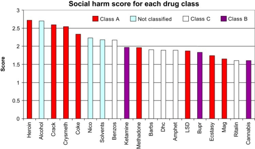 Diagrammatic representation of the ranking of social harm scores for eachdrug.