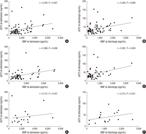 Correlations between sST2 and BNP levels. The correlations between sST2 and BNP levels at admission (A) and at discharge (B) in total patients (n = 66). The correlation between sST2 and BNP levels at admission (C) and at discharge (D) in acute HF patients with mild to moderate renal insufficiency (n = 49). The correlation between sST2 and BNP levels at admission (E) and at discharge (F) in acute HF patients with severe renal insufficiency (n = 17).