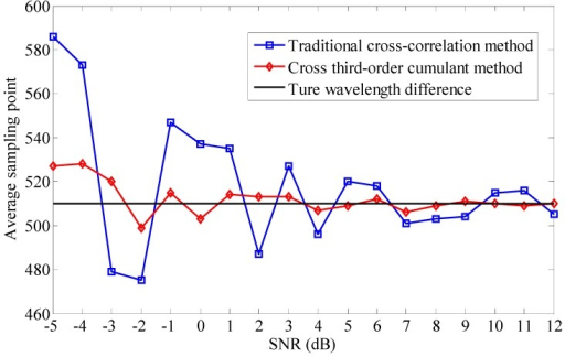 The simulation average values τ with the two different methods at different SNR levels.
