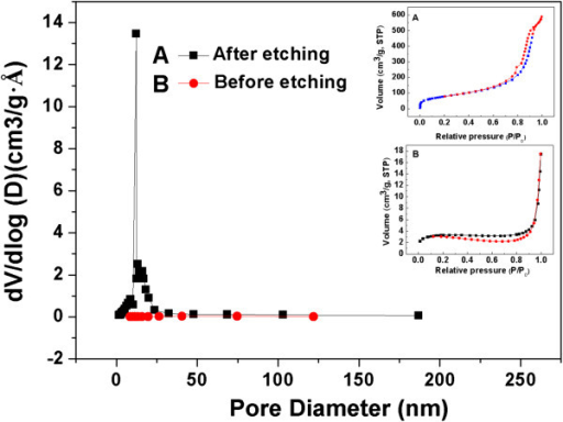 The nitrogen adsorption-desorption curves and BJH pore size distributions of silica nanoparticles before and after etching.