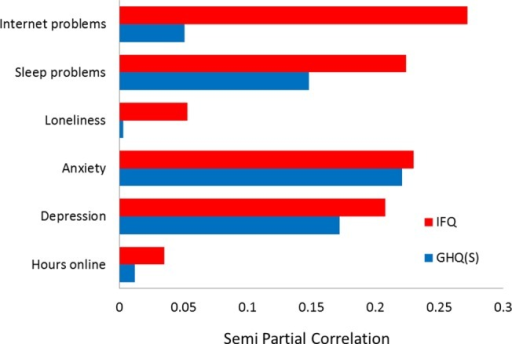 Semi-partial correlations between depression (HADS), anxiety (HADS), sleep (PSQI), loneliness (UCLA), hours online, and internet problems (IAT), and the two symptom scores (GHQ(S) and IFQ).