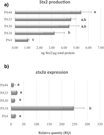 Host factors modulate stx2a expression levels. (a) Whole genomes of 14 O157:H7 strains with PST1-1 were aligned using Mugsy [44] and the phylogenetic tree was inferred using RaxML [45] with 100 bootstrap replicates and visualized using Figtree [88]. (b) Stx2 production was quantified by ELISA 2 h after ciprofloxacin induction. Bars labeled with different letters were significantly different (P < 0.05)