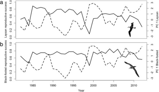 Reproductive success relative to PC1annual scores for Laysan (a) and Black-footed albatrosses (b). Solid lines represent reproductive success, while dashed lines represent PC1annual axes