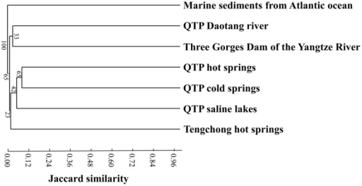 Jaccard similarity-based cluster analysis showing the differences between actinobacterial 16S rRNA gene clone libraries of the QTP cold springs in this study and those from hot springs on the QTP (Jiang et al., 2012a), (hyper-)saline lakes on the QTP (Jiang et al., 2010a), freshwater sample of Daotang river on the QTP (Jiang et al., 2012b), Tengchong hot springs of Yunnan Province, China (Song et al., 2009), Atlantic ocean deep-sea sediment in the edge of the Saharan debris flow near the Canary Islands (Stach et al., 2003), and waters near the Three Gorges Dam in the middle reach of the Yangtze River (Jiang et al., 2012b).