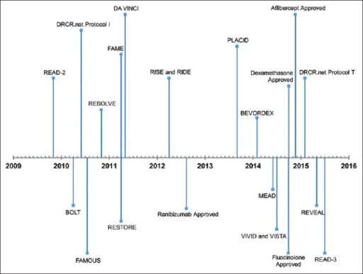 Timeline of major milestones in the field of pharmacotherapeutics for diabetic macular edema. In the figure, a number of landmark randomized clinical trials that have brought a paradigm change in the management of diabetic macular edema and led to the approval of therapeutic agents have been chronicled (based on the publication dates of the primary outcome manuscript in MEDLINE®, United States National Library of Medicine)