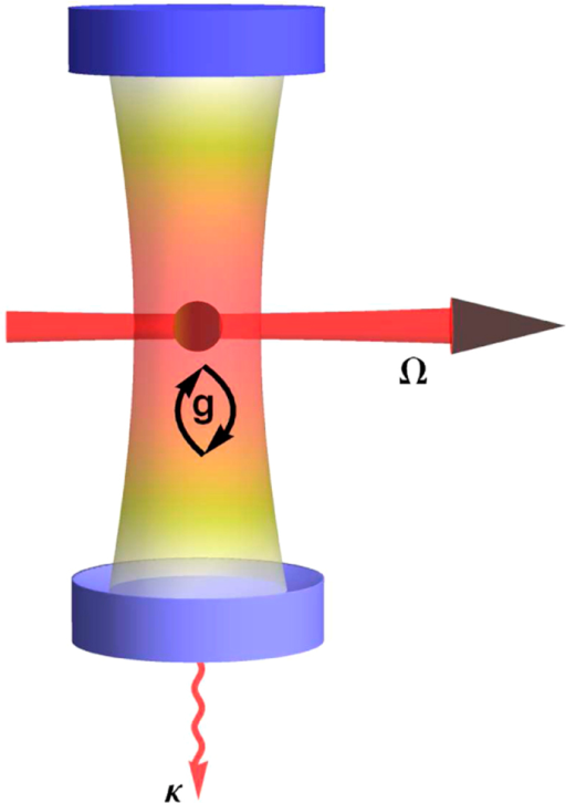 Schematic depiction of the coherently pumped JC model.A photon cavity is formed by two high-quality mirrors facing each other. The photon mode supported by the cavity interacts coherently with the two-level system (the sphere in the middle) with a strength characterized by g. The two-level system is coherently pumped by a laser beam with a pumping strength characterized by Ω. The upper mirror is a high reflector while the lower mirror is slightly transmitting, which gives rise to the finite cavity decay rate κ. Note that this figure is intended to be a schematic depiction for all equivalent systems describable by the coherently pumped JC model (equation (1)). This model can be used to realize faithfully the proposed general strategy.