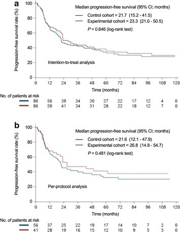 Comparison of progression-free survival rates by intention-to-treat (a) or per-protocol (b) analyses. CI confidence interval