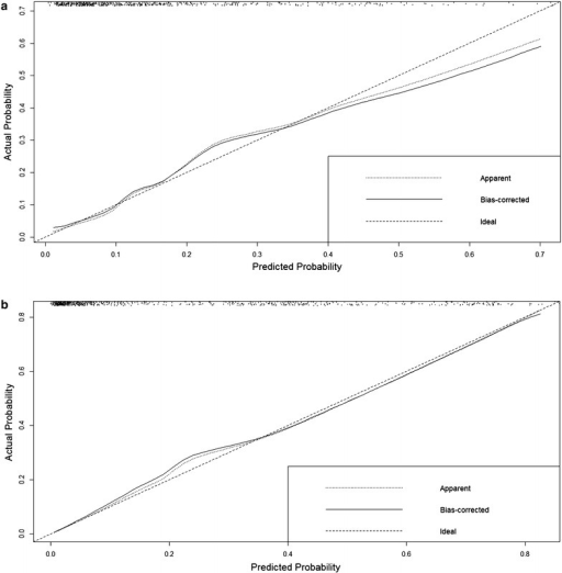 Calibration curves in the prediction model of observed and predicted in-hospital mortality. a Calibration curve in ischemic stroke group (Z = 0.65, P = 0.52) shows mild overestimation in high risk group, b calibration curve in hemorrhagic stroke (Z = 0.87, P = 0.36)